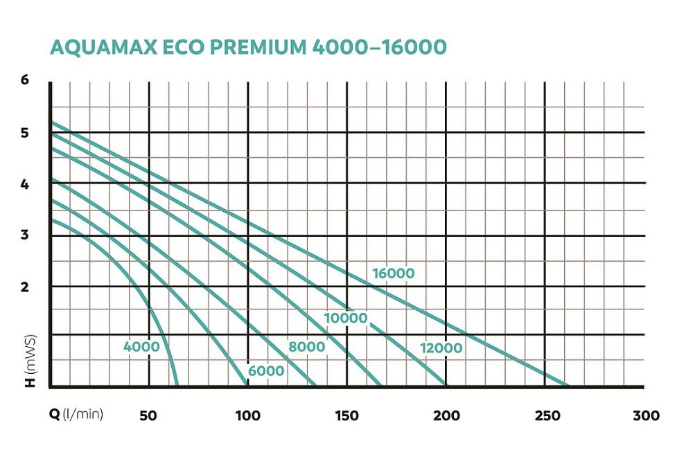 OASE157116-AquaMaxEcoPremium40005skeqar5FILax
