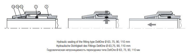 Unidelta-DELTONE-hydraulische-Dichtigkeit
