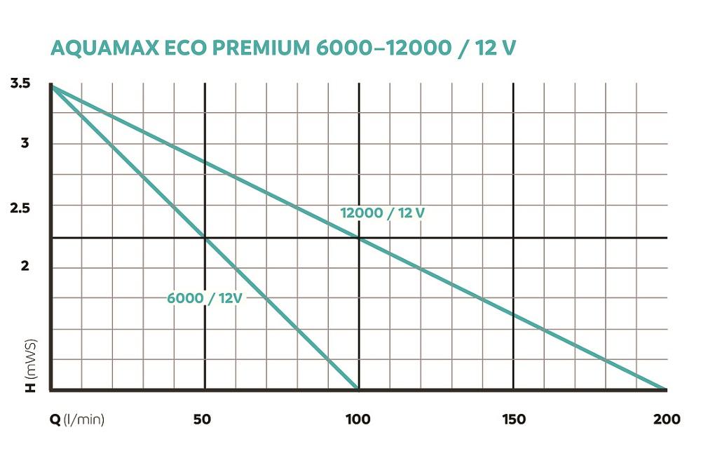 OASE157037-AquaMaxEcoPremium6000-12VyWbw6lQ7S61DW