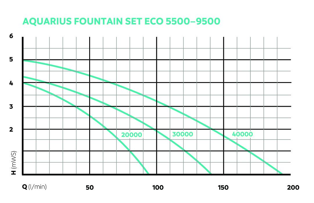 OASE157057-AquariusFountainSetEco5500