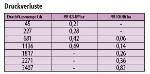 de-druckregulierender_filter_p-r_-_p_14