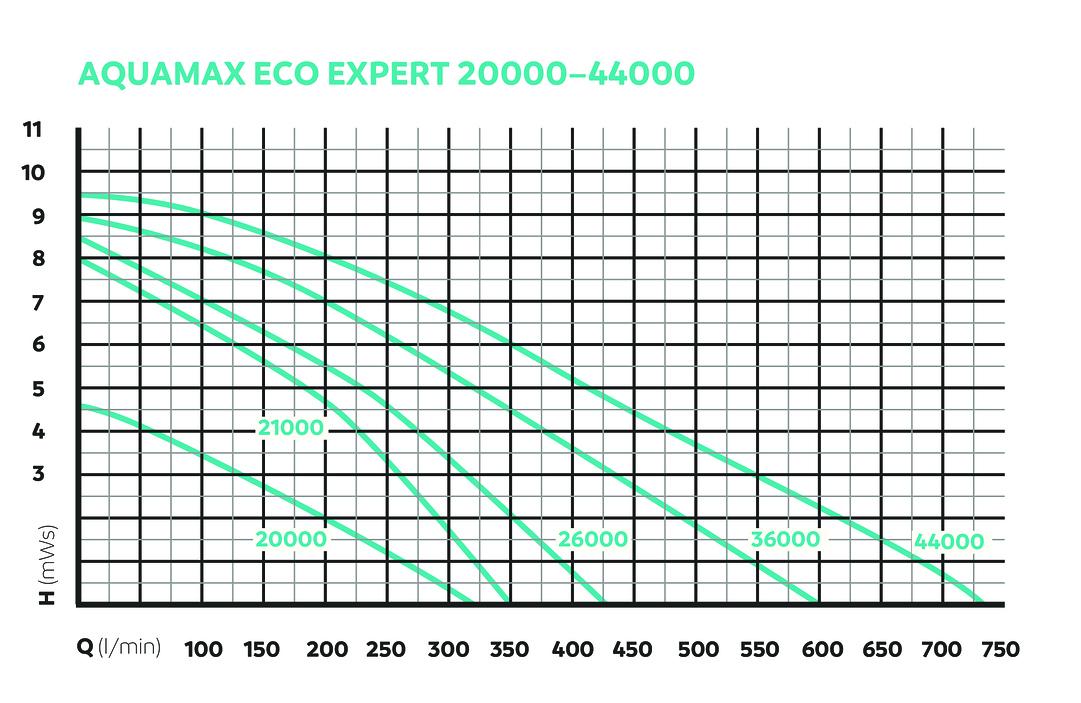 OASE157099-PF-AquaMaxEcoExpert20000DW8OnPRUuPp51