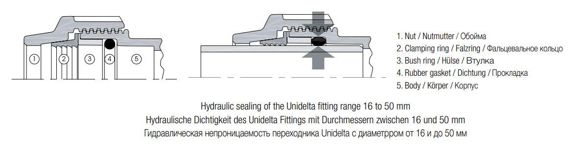 Unidelta-hydraulische-Dichtigkeit