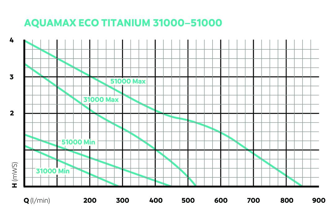 OASE157142-AquaMaxEco-Titanium