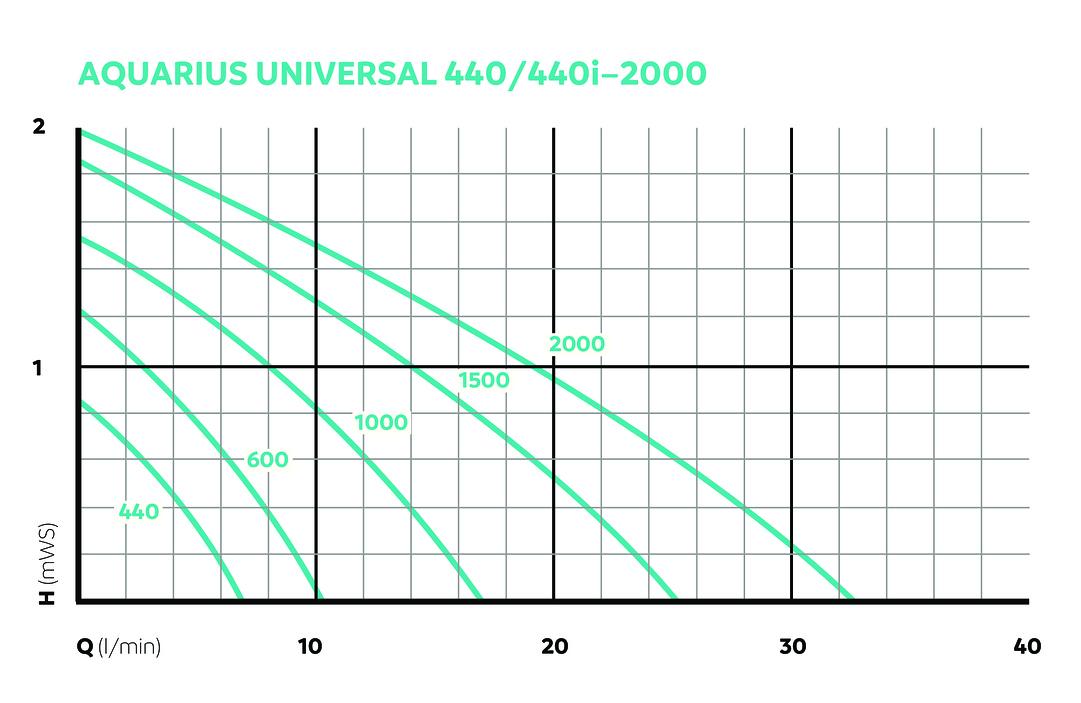 OASE157055-AquariusUniversal440